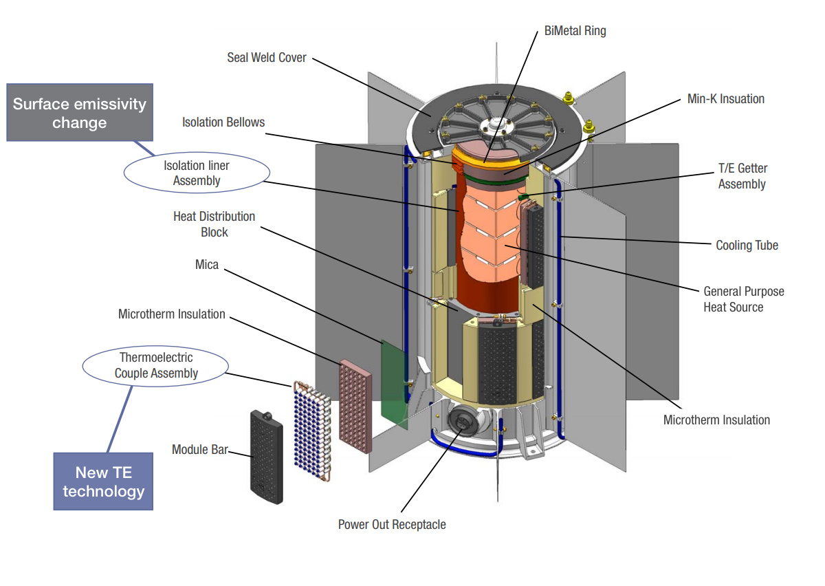 Illustration of radioisotope thermoelectric generator.
