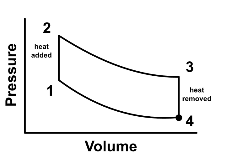 Pressure and volume graphic
