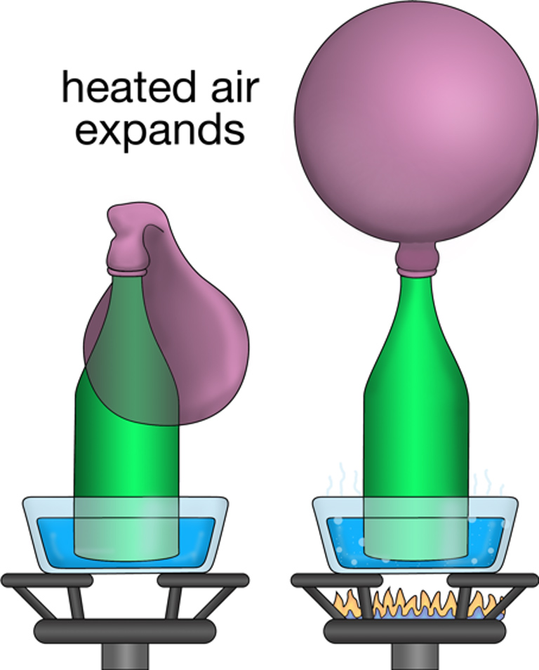 Heated air expands