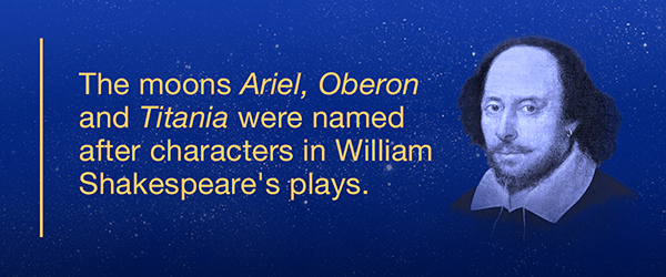 The moons Ariel, Oberon and Titania were named after characters in William Shakespeare's plays