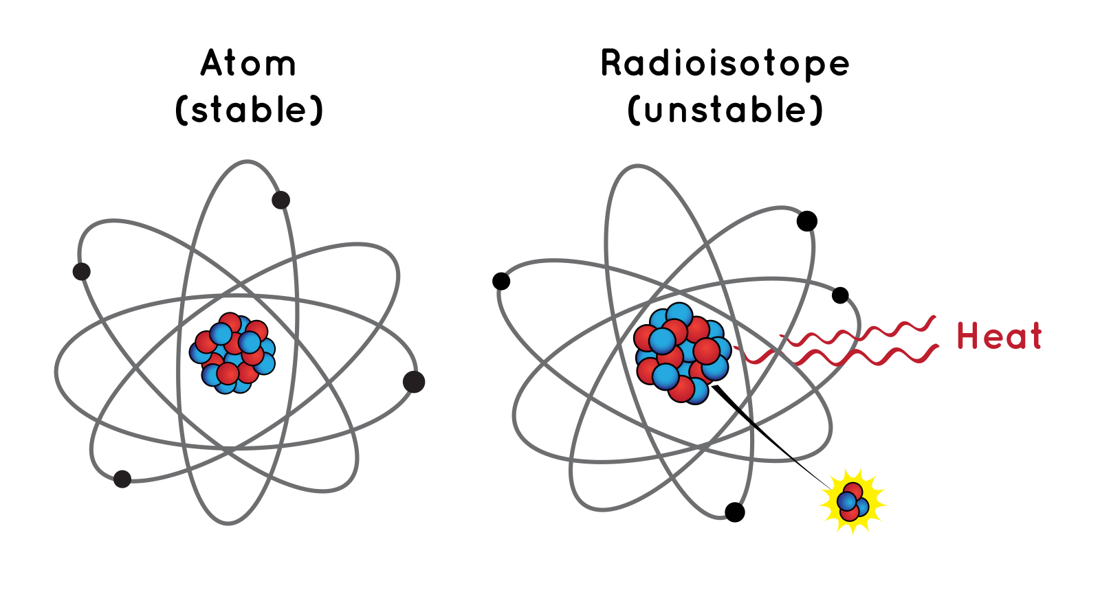 slide 3 - An illustration of a stable atom vs an unstable atom