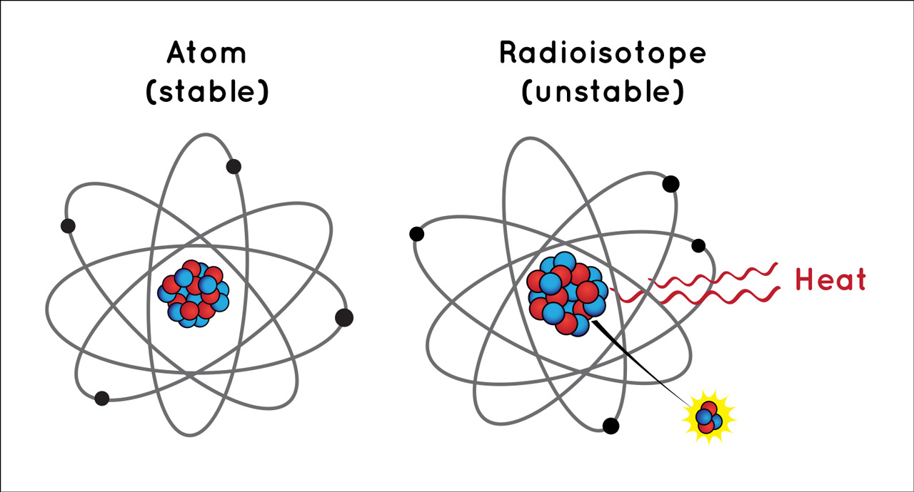 Graphic illustrating the difference between stable and unstable atoms