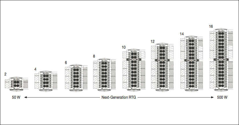 Image of next generation RTGs